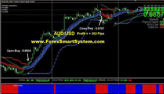 Forex 90 accurate system chalmers